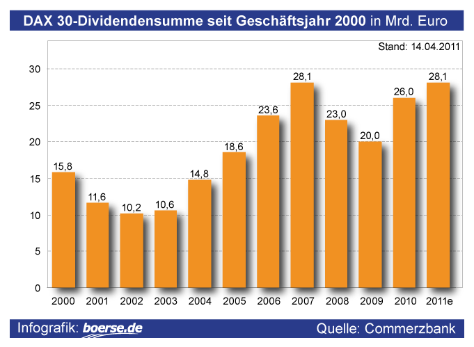 Dividenden-Aussch?ttung der DAX-Konzerne seit 2000